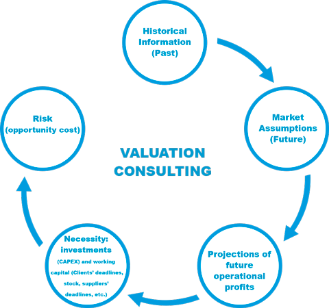 VALUATION-CONSULTING